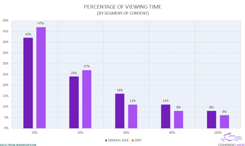 Percentage of Viewing Time By Segment of Content