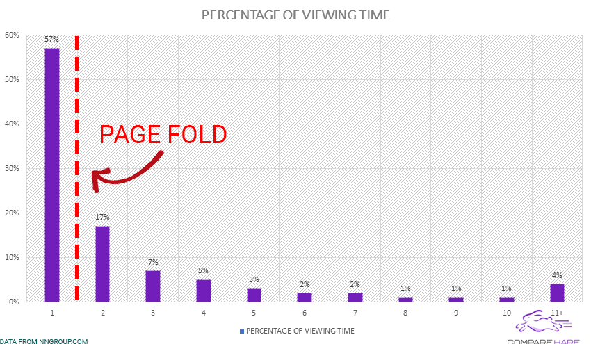 Percentage of Viewing Time